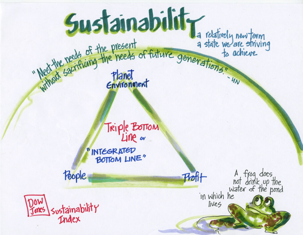 """A diagram about Sustainability. The title reads """"Sustainability, a relatively new term, a state we are striving to achieve."""" Underneath the title, along a green arch is a quote by the UN that reads """"Meet the needs of the present without sacrificing the needs of future generations."""" Within the arch, there is a green triangle with """"Planet Environment"""" written on the top point, """"Profit"""" on the bottom right point, """"People"""" written on the bottom left point, and """"Triple Bottom Line or Integrated Bottom Line"""" written in the center of the triangle. In the bottom left corner of the image is written """"Dow Jones"""" and """"Sustainability Index"""". In the bottom right corner of the image is a drawing of a frog, beneath the words: """"A frog does not drink up the water of the pond in which he lives."""""""