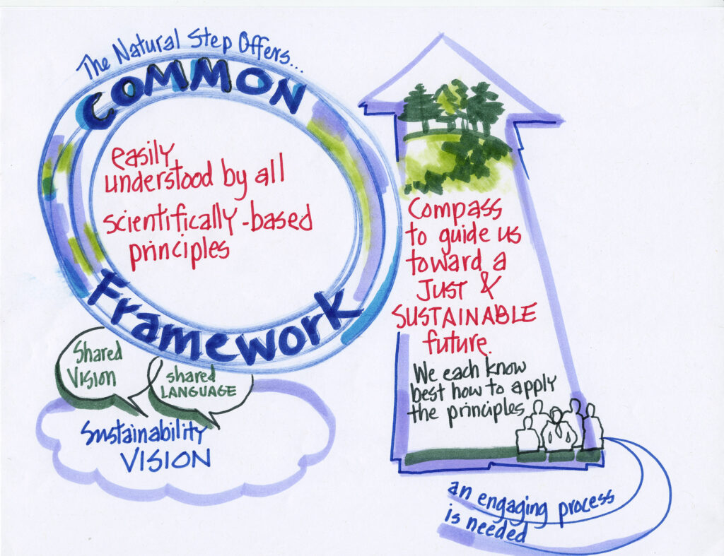 """Hand drawn diagram. The title written in a circular frame reads: """"The Natural Step Framework Offers... easily understood by all, scientifically-based principles."""" Beneath the title, within a drawing of a cloud, reads:  """"Sustainability Vision"""" with """"Shared Vision"""" and """"Shared Language"""" written in adjacent though bubbles. To the right, within a large upward-facing arrow, is written: """"Compass to guide us toward a just & sustainable future. We each know best how to apply the principles. An engaging process is needed."""""""