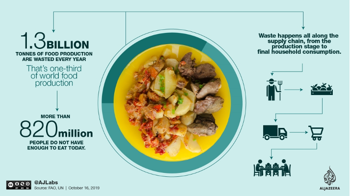 """An infographic shwing a full plate of food that reads: """"1.3 billion tonnes of food production are wasted every year. That's one-third of world food production. More than 820 million people do not have enough to eat today. Waste happens all along the supply chain, from the production stage to final household consumption."""" The diagram shows the food supply chain, going from a farmer, to a crate of produce, to a transportation truck, to a grocery store, to a dining table."""