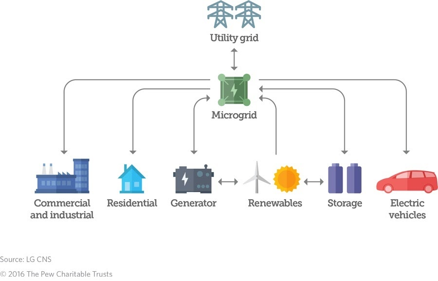 Alt: Microgrid explanation diagram, showing that energy flows back and forth between utility grids, microgrids, generators, renewable energy, and energy storage. Renewable energy can flow directly into a microgrid. Energy from a microgrid can flow into commercial and industrial buildings, residential buildings, and electric vehicles.